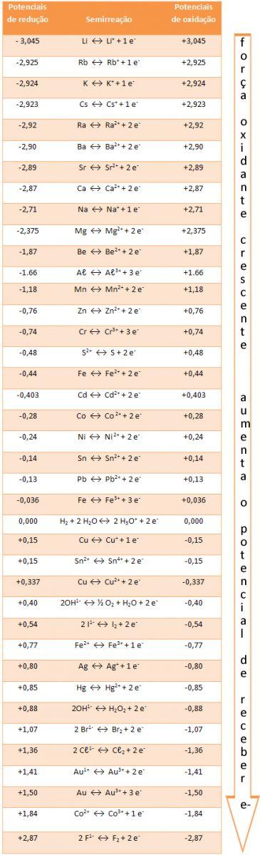 Tabela de potenciais-padrão de redução e de oxidação
