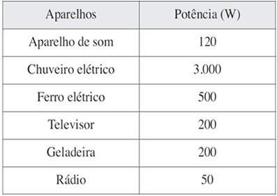 Tabela de consumo dos aparelhos eletricos