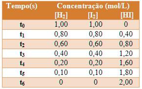 Tabela que relaciona a variação da concentração dos reagentes e do produto com o tempo