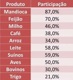Fonte: IBGE, Censo Agropecuário 2006