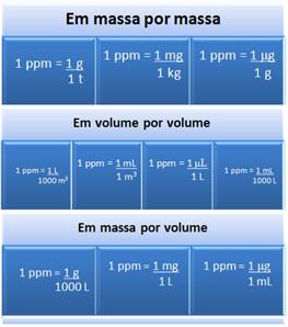 Unidades de concentração que equivalem à relação 1 ppm