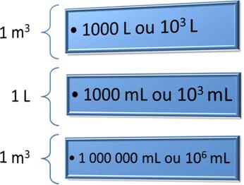 Conversão de unidades de volume
