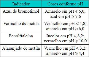 Indicadores ácido-base e respectivas cores de acordo com o pH do meio