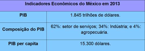 O país possui a segunda maior economia da América Latina, perdendo apenas para o Brasil