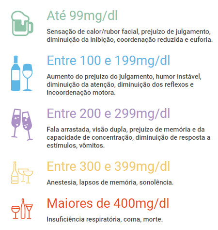 Efeitos do álcool no organismo, segundo o Departamento de Psicobiologia da Unifesp