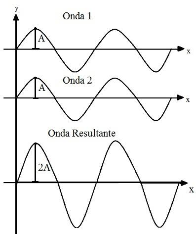 """Na interferência construtiva, uma onda """"reforça"""" a outra, o que resulta em uma onda maior que as de origem"""