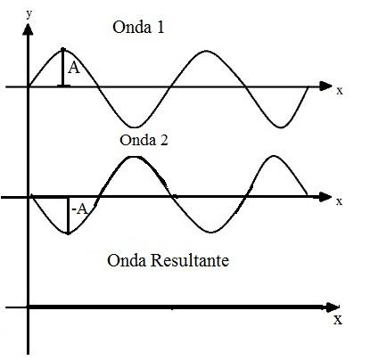 Quando as duas ondas não estão em fases iguais, a interferência é destrutiva e uma aniquila a outra