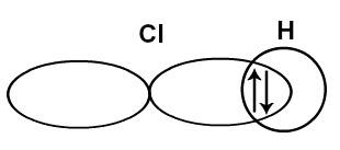 Interpenetração dos orbitais s e p de hidrogênio e cloro