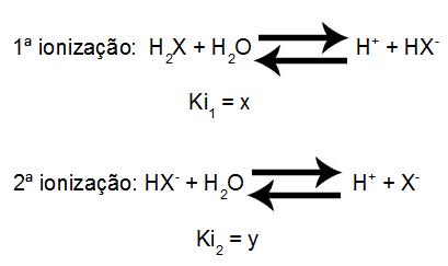 Equações de ionização de um poliácido