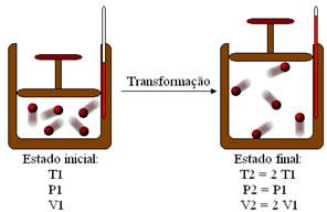 A transformação isobárica acima mostra que, quando a temperatura aumenta o dobro do inicial, o volume também dobra