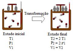 A transformação isocórica acima mostra que, quando a pressão dobra, a temperatura também tem seu valor dobrado