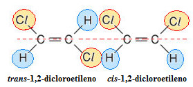 Exemplo de isomeria cis-trans no 1,2-dicloroetileno