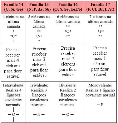 Possibilidades de realização de ligação covalente dos ametais e semimetais principais da Tabela Periódica