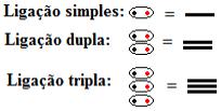 Representação das ligações covalentes em fórmulas estruturais