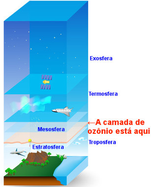 Localização da camada de ozônio na estratosfera