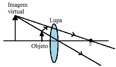A imagem formada pela lupa é maior que o objeto