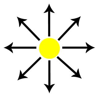 Representação da luz despolarizada