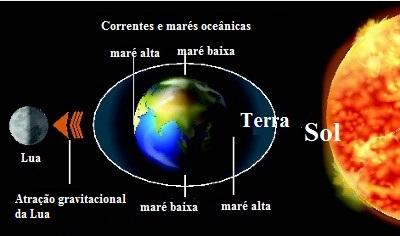 As marés ocorrem nas regiões próximas ao Sol ou à Lua