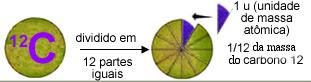 A unidade de massa atômica é 1/12 da massa do carbono 12