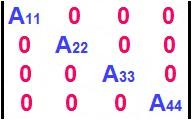 Na matriz diagonal, todos os elementos fora da diagonal principal são iguais a zero