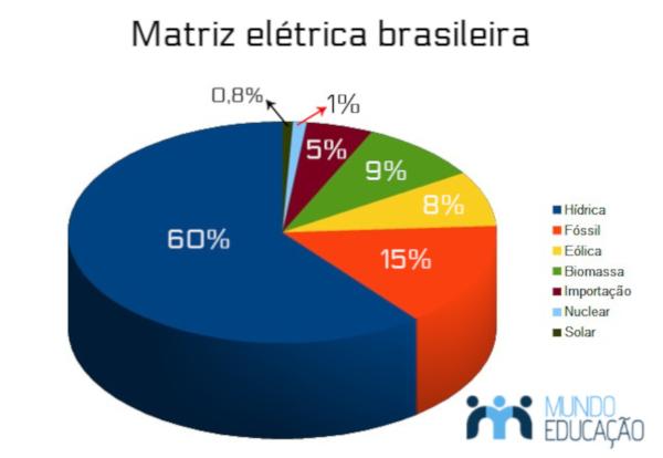 A matriz elétrica brasileira é representada, principalmente, pela produção de energia por meio das usinas hidrelétricas.
