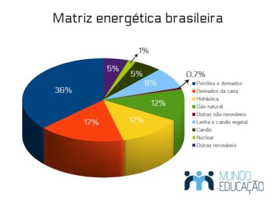 A matriz energética brasileira é uma das mais renováveis do mundo.