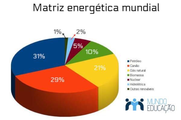 Representação gráfica das fontes de energia utilizadas no mundo para produção de energia.