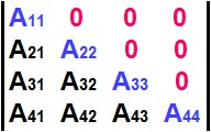 Na matriz triangular inferior, todos os elementos acima da diagonal principal são iguais a zero