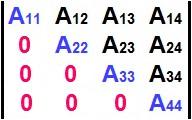 Na matriz triangular superior, todos os elementos abaixo da diagonal principal são iguais a zero