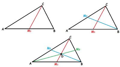 Ao traçarmos as três medianas de um triângulo, encontramos o baricentro, o ponto formado pelo encontro das medianas desse triângulo