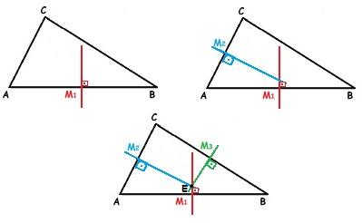 Ao traçarmos as três mediatrizes de um triângulo, encontramos o circuncentro, o ponto formado pelo encontro das mediatrizes desse triângulo