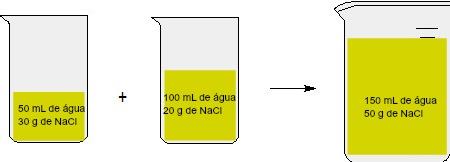 Representação de uma mistura de soluções de mesmo soluto com valores