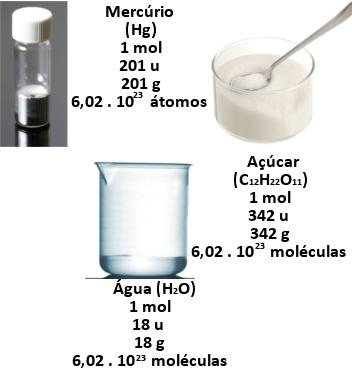 ?Exemplo de relação entre mol, massa e número de moléculas e átomos de algumas substâncias