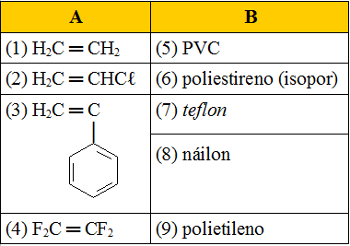 Tabela com monômeros e polímeros