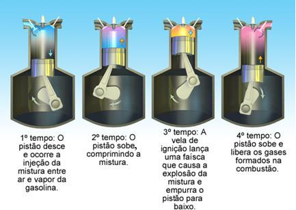 Esquema de funcionamento de um motor a explosão de quatro tempos