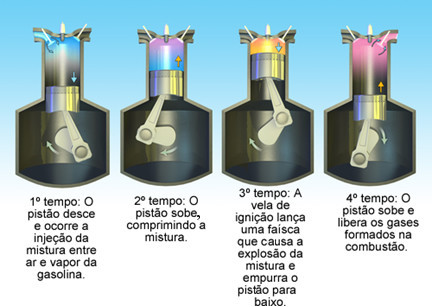 Energia interna dos gases