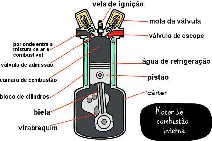 Partes de um motor de combustão interna