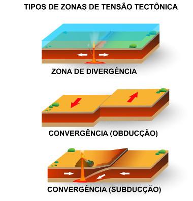 Diferentes movimentações das placas tectônicas