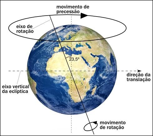 Esquema ilustrativo do movimento de precessão dos equinócios da Terra