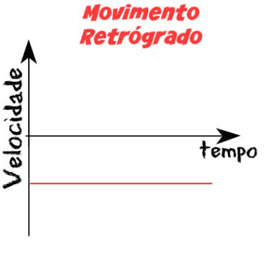 Movimento retrógrado
