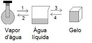 Mudança de estado físico da água