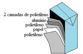 Ilustração de multicamadas de embalagem cartonada longa vida