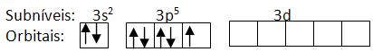 Subníveis e orbitais do nível M