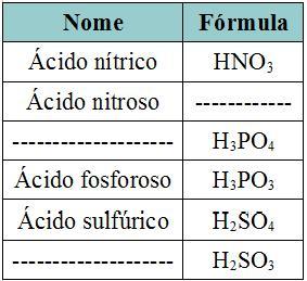 Exercícios sobre nomenclatura dos ácidos