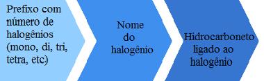 Regras de nomenclatura dos haletos orgânicos