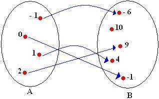 Notao de funo mundo educao esse diagrama representa uma funo de a em b onde cada elemento do conjunto a est associado apenas com um elemento do conjunto b podemos dizer ento que ccuart Image collections