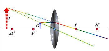 Objeto entre o foco e o centro óptico