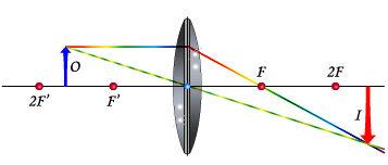 Objeto entre o ponto antiprincipal e o foco