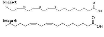 Estruturas dos isômeros ômega-3 e ômega-6