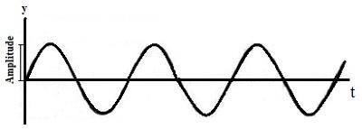 Esta figura descreve o movimento natural do balanço antes de receber pulsos energéticos
